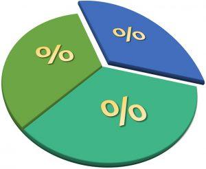 Résultats de sondages