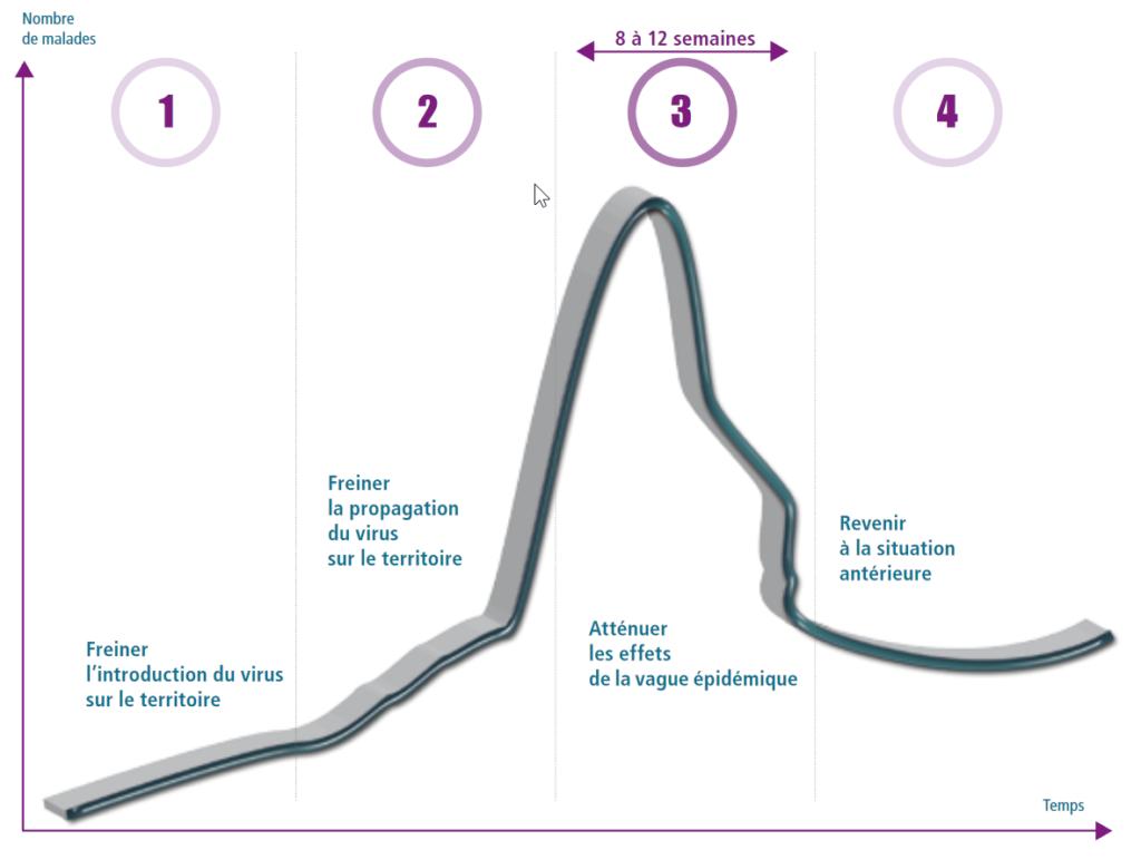 """COVID-19 : extrait du <a href=""""https://www.gouvernement.fr/sites/default/files/risques/pdf/plan_pandemie_grippale_2011.pdf"""" target=""""_blank"""" rel=""""noopener"""">plan gouvernemental de pandémie grippale de 2011</a>"""
